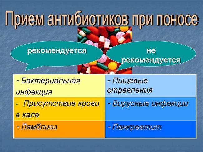 Лечение антибиотиками при диарее (поносе) у взрослых