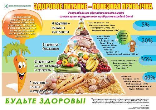 Здоровое питаниепростые и эффективные правила